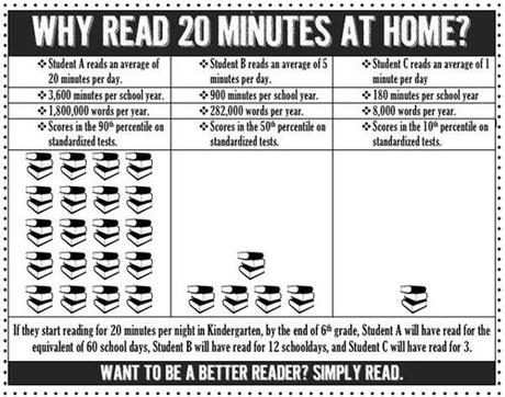 Reading 20 minutes a day...